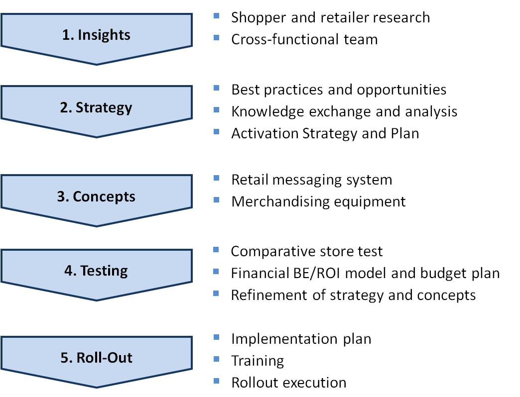 Market research implementation plan final paper
